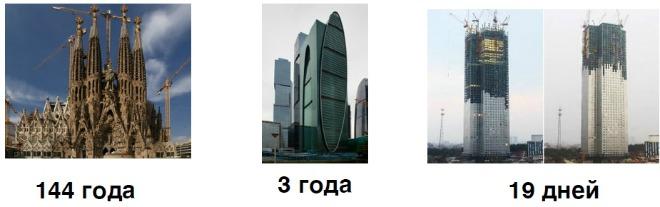 Развитие новых сегментов рынка недвижимости и новейшие технологии строительства