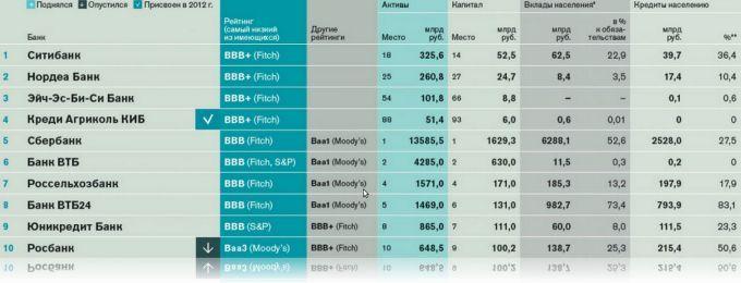 Рейтинг банков по мнению журнала Forbes 2015 год