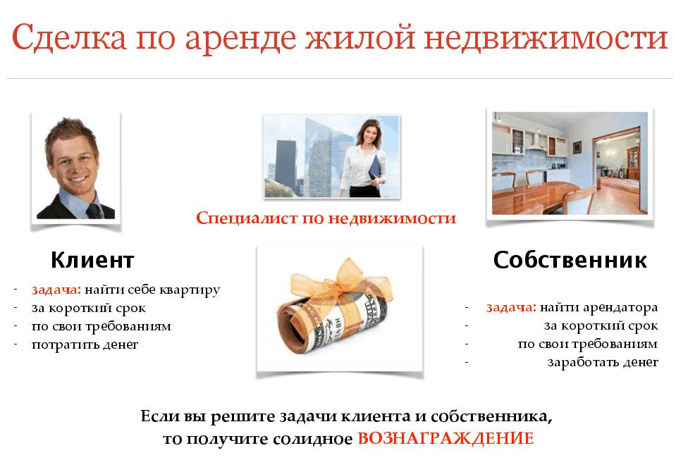 Схема работы риелтора при сдаче чужой недвижимости в аренду